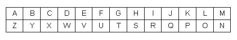 Atbash Cipher, used in The Bible and The Da Vinci Code